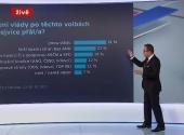 Nedělní Události na ČT se 1,35 milionu diváků přiblížily rekordu
